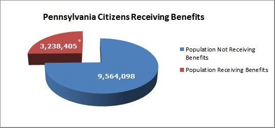 Welfare Benefits Pie Chart