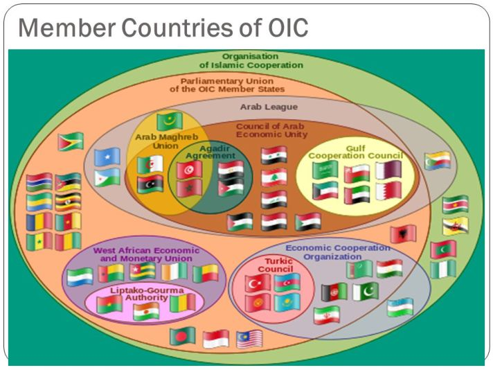 Member Countries of OIC