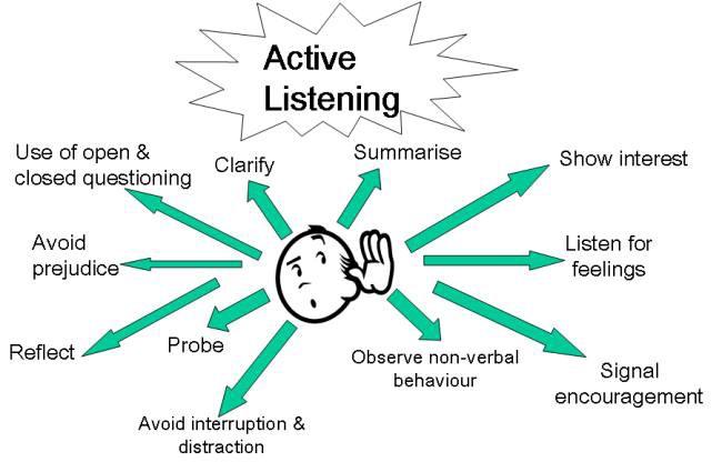 active listening chart.jpeg