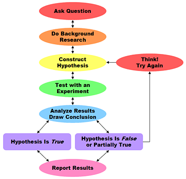 Scientific Method Chart 2